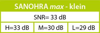 Lärmdämmwerte (SNR) SANOHRA max - klein