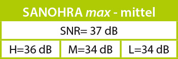 Lärmdämmwerte (SNR) SANOHRA max - mittel